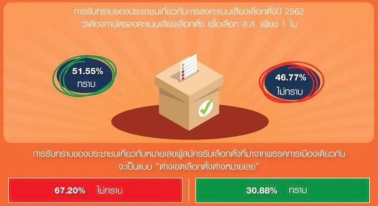 นิด้าโพล บัตรเลือกตั้ง เลือกตั้ง 2562