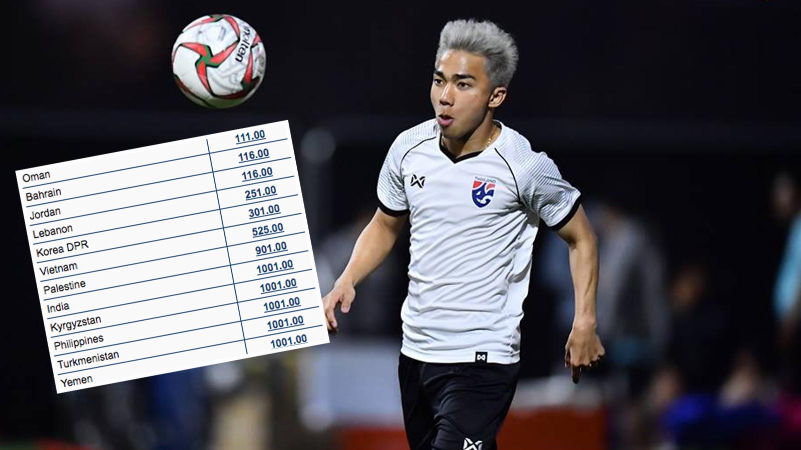 ทีมชาติไทย เอเชียนคัพ 2019