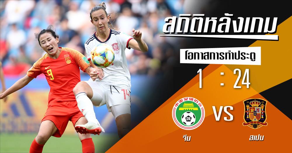 จีน ฟุตบอลโลกหญิง สถิติหลังเกม สเปน