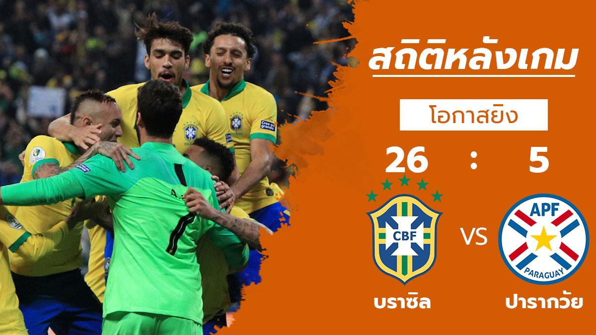 ทีมชาติบราซิล ทีมชาติปารากวัย ผลบอล สถิติหลังเกม โคปา อเมริกา 2019