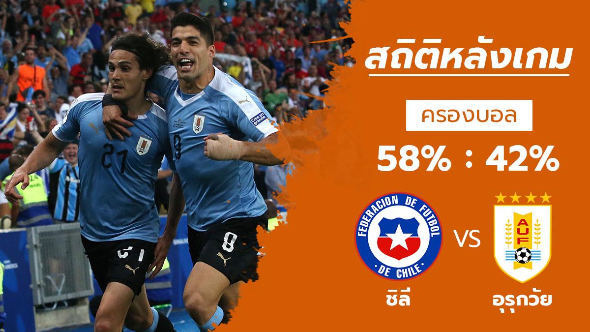 ทีมชาติชิลี ทีมชาติอุรุกวัย สถิติหลังเกม โคปา อเมริกา 2019