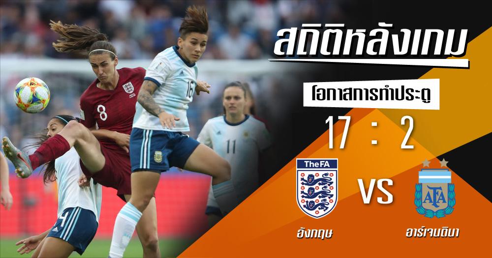 ฟุตบอลโลกหญิง สถิติหลังเกม อังกฤษ อาร์เจนตินา