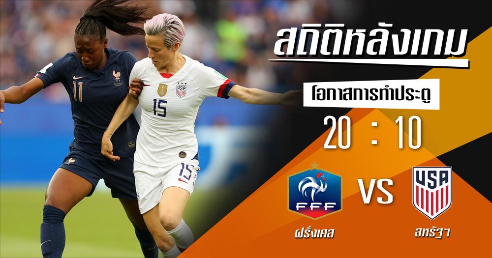 ฝรั่งเศส ฟุตบอลโลกหญิง สถิติหลังเกม สหรัฐอเมริกา