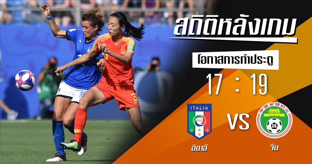 จีน ฟุตบอลโลกหญิง สถิติหลังเกม อิตาลี