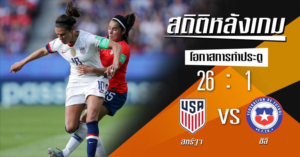 ชิลี ฟุตบอลโลกหญิง สถิติหลังเกม สหรัฐอเมริกา