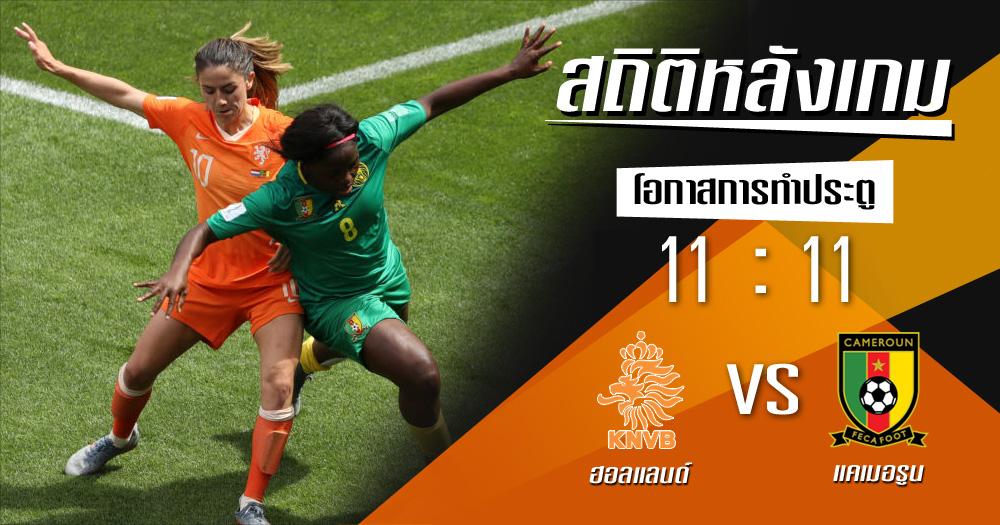 ฟุตบอลโลกหญิง สถิติหลังเกม ฮอลแลนด์ แคเมอรูน