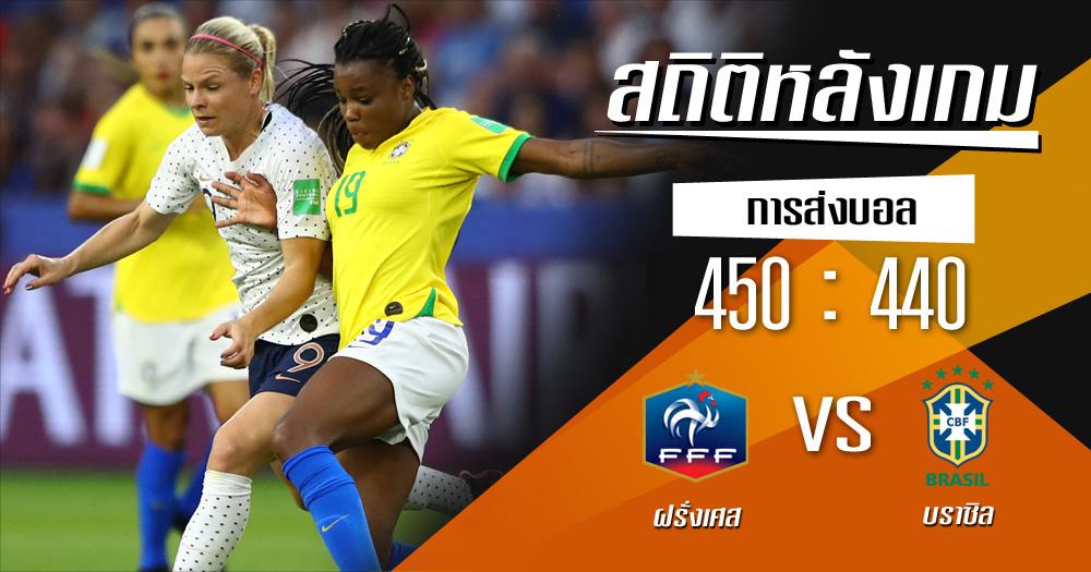 บราซิล ฝรั่งเศส ฟุตบอลโลกหญิง สถิติหลังเกม