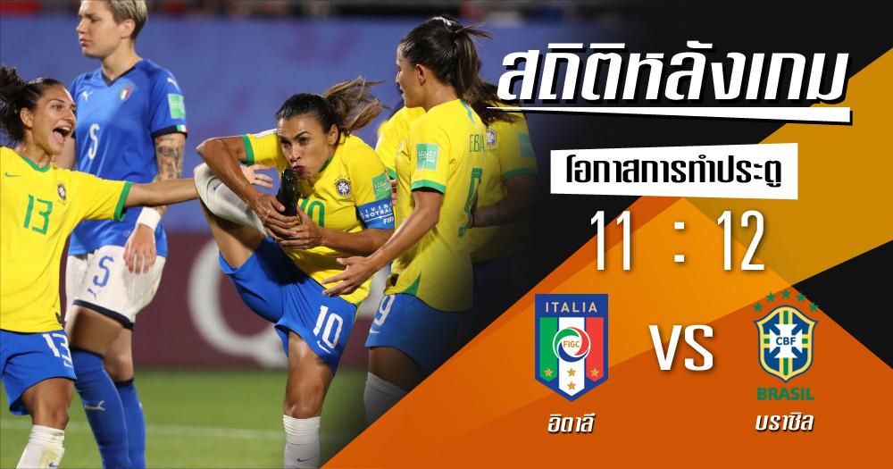 บราซิล ฟุตบอลโลกหญิง สถิติหลังเกม อิตาลี