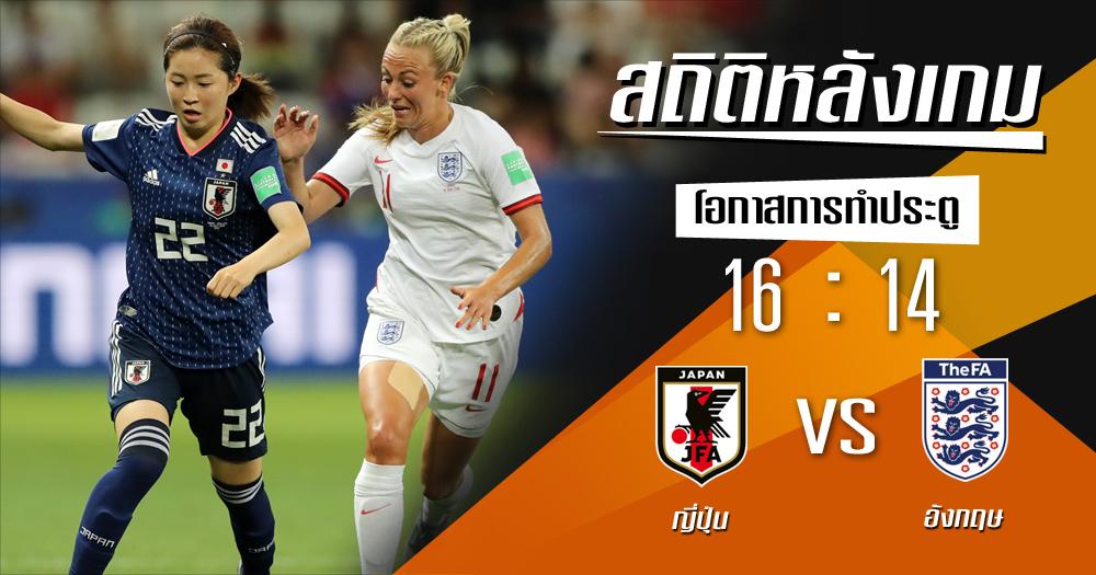 ญี่ปุ่น ฟุตบอลโลกหญิง สถิติหลังเกม อังกฤษ