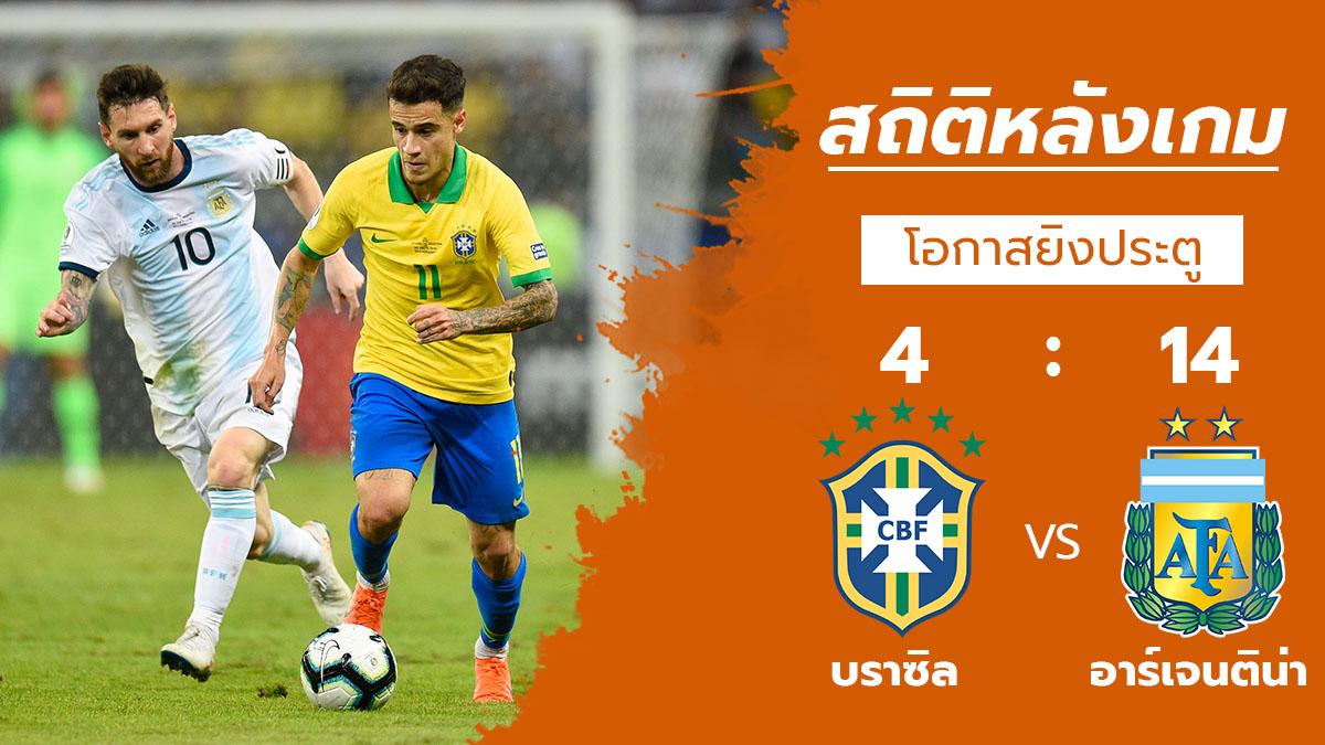 ทีมชาติบราซิล ทีมชาติอาร์เจนติน่า สถิติหลังเกม โคปา อเมริกา 2019