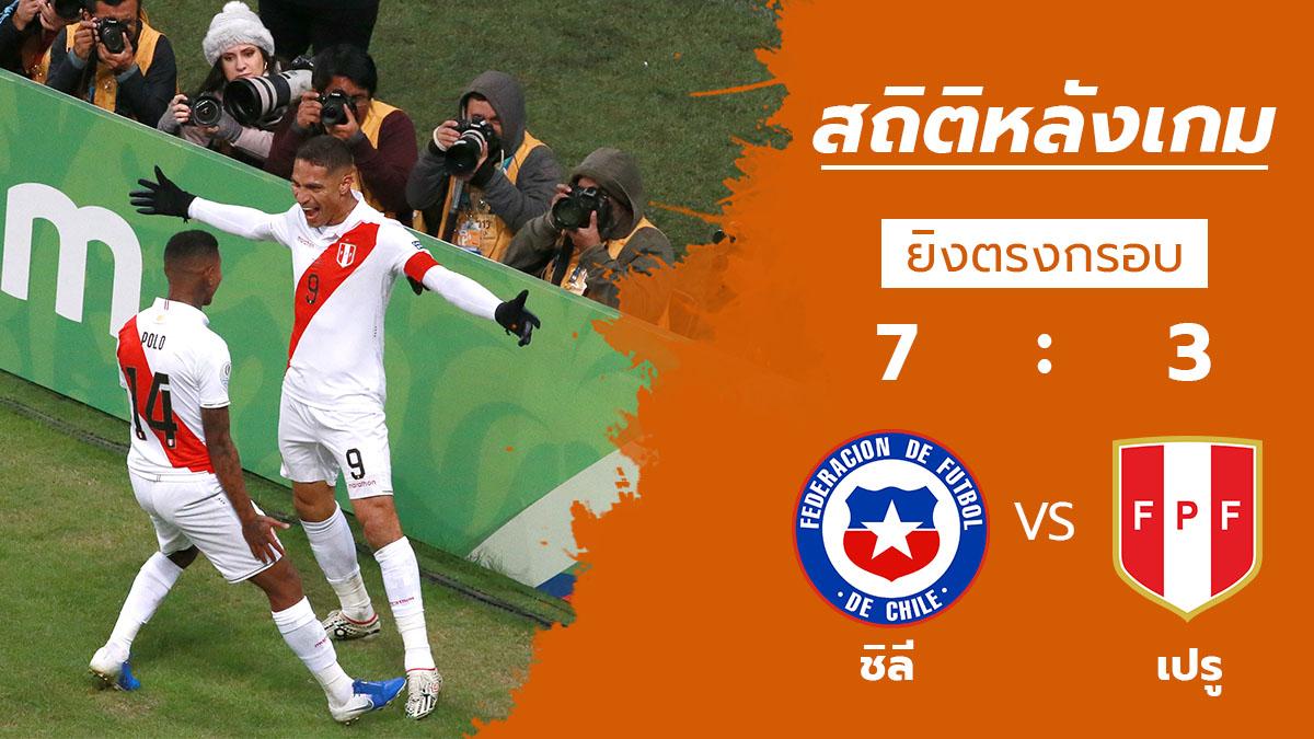 ทีมชาติชิลี ทีมชาติเปรู สถิติหลังเกม โคปา อเมริกา 2019