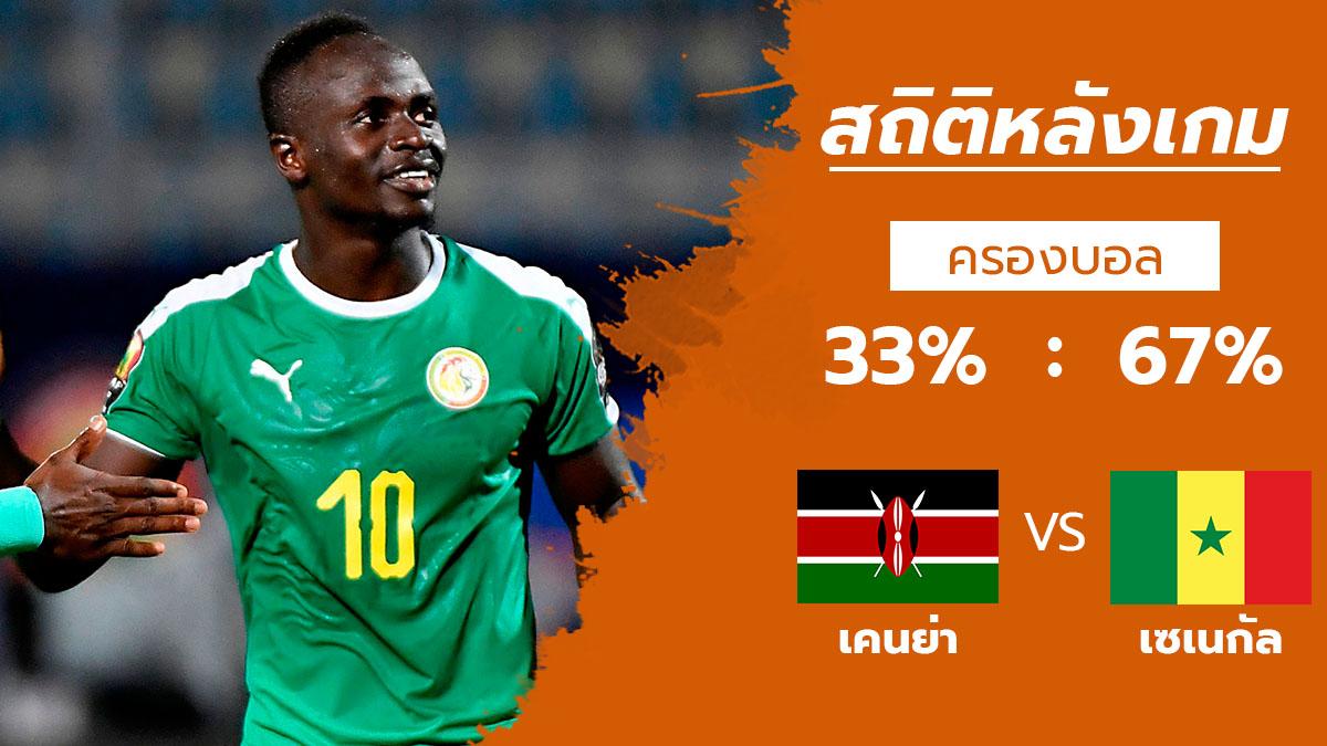 ซาดิโอ มาเน่ ทีมชาติเคนย่า ทีมชาติเซเนกัล สถิติหลังเกม แอฟริกัน เนชั่นส์ คัพ 2019