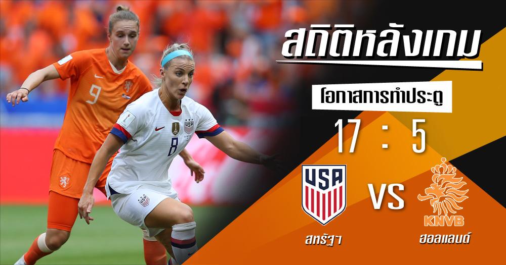 ฟุตบอลโลกหญิง สถิติหลังเกม สหรัฐอเมริกา ฮอลแลนด์