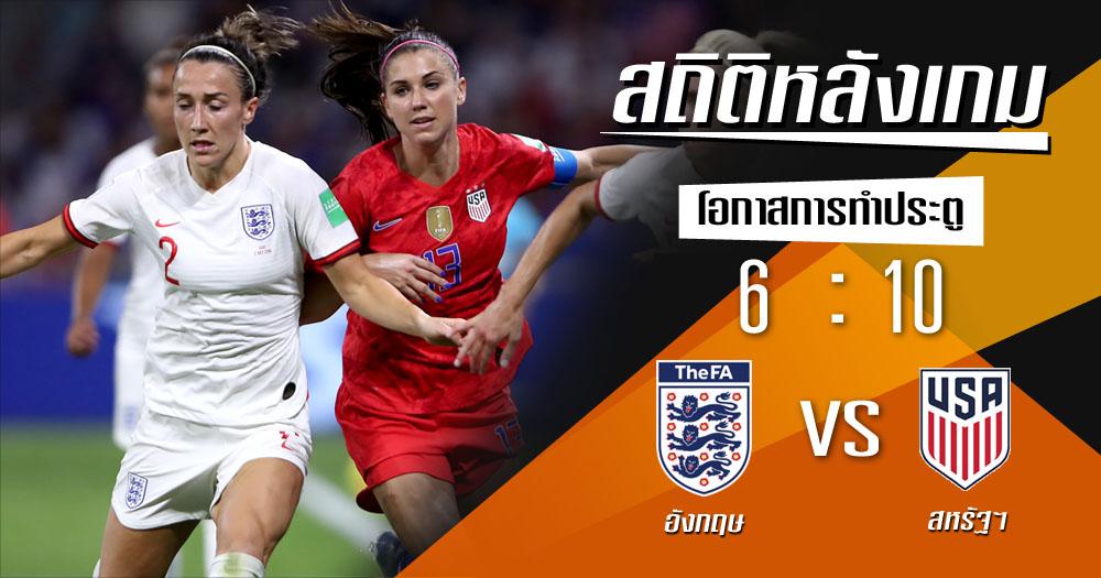 ฟุตบอลโลกหญิง สถิติหลังเกม สหรัฐอเมริกา อังกฤษ