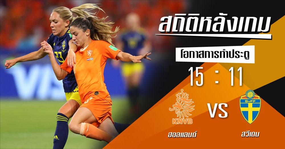 ฟุตบอลโลกหญิง สถิติหลังเกม สวีเดน ฮอลแลนด์
