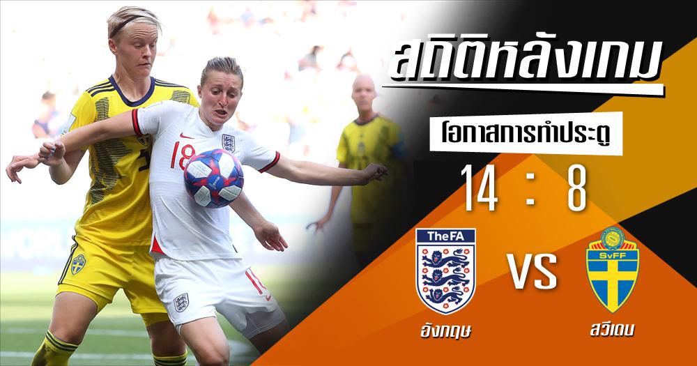 ฟุตบอลโลกหญิง สถิติหลังเกม สวีเดน อังกฤษ