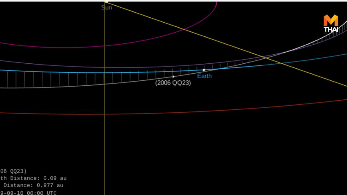 2006 QQ23 ดาวเคราะห์ชนโลก