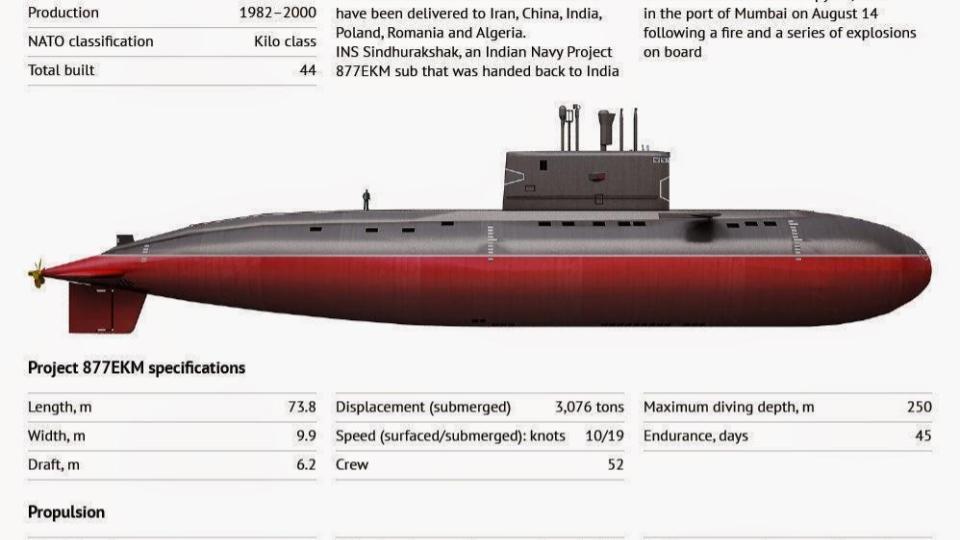 ข่าวสดวันนี้ เรือดำน้ำ เรือดำน้ำพม่า