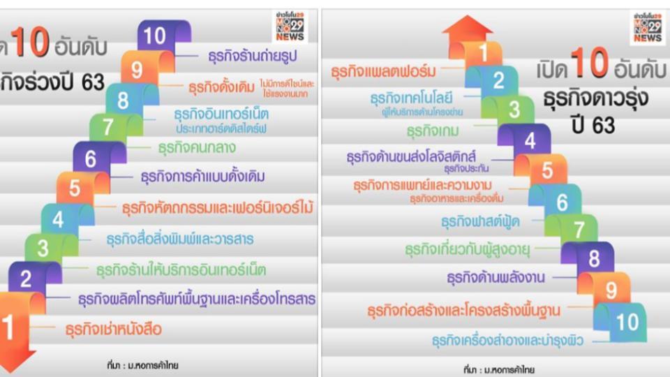 ข่าวสดวันนี้ มหาวิทยาลัยหอการค้าไทย อาชีพปี 2563