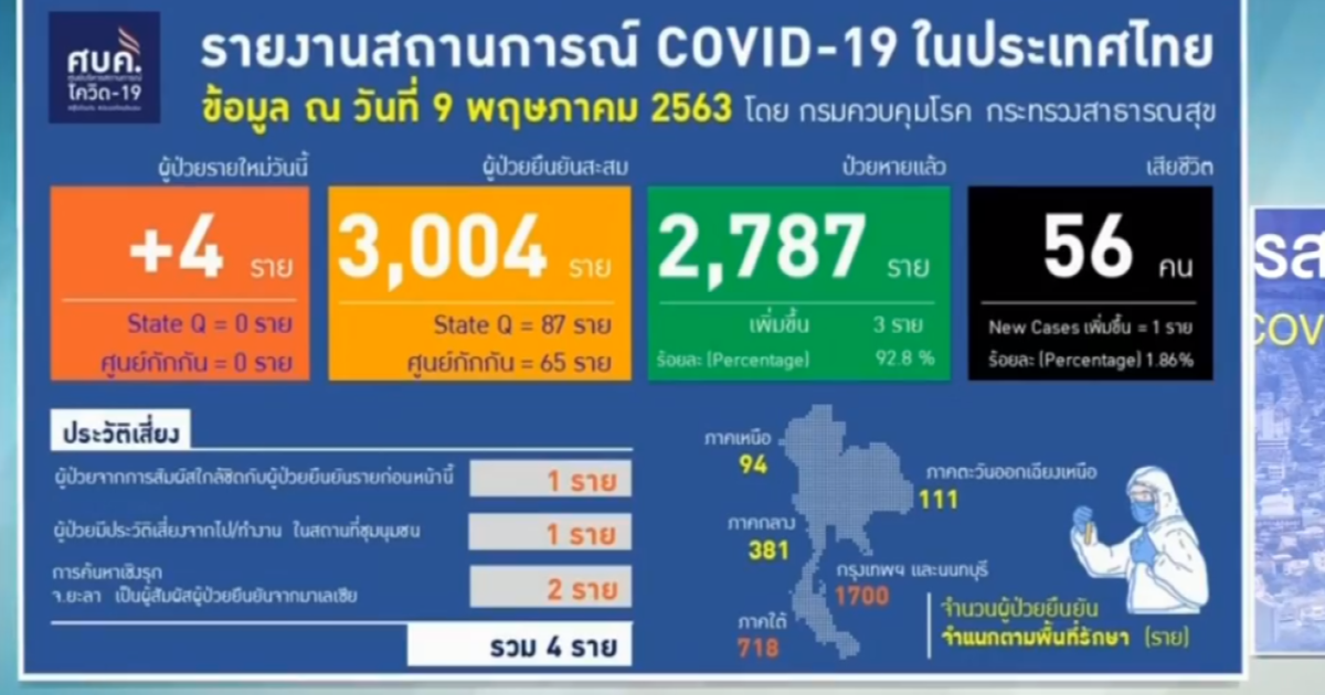 โควิด-19 ไวรัสโคโรน่า 2019