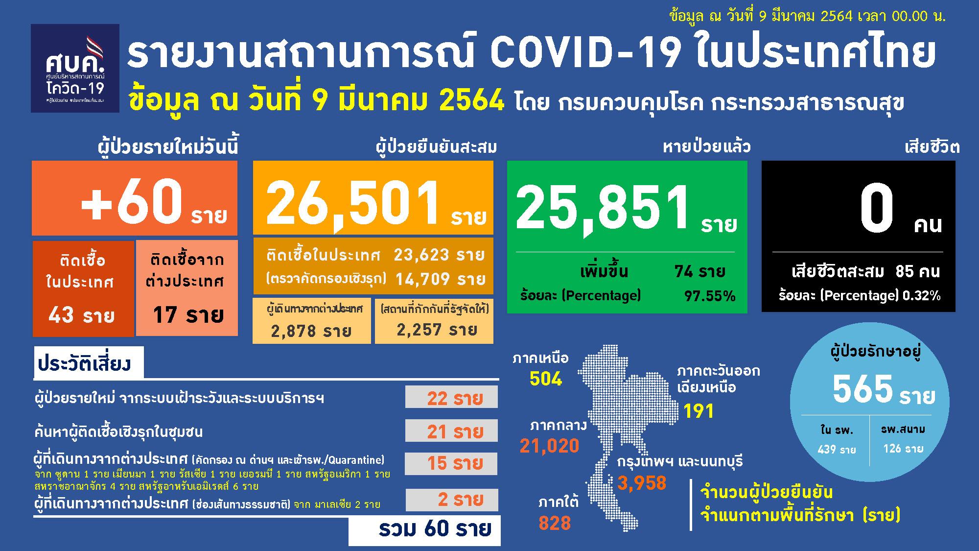 โควิด-19 โควิด-19 ไทย