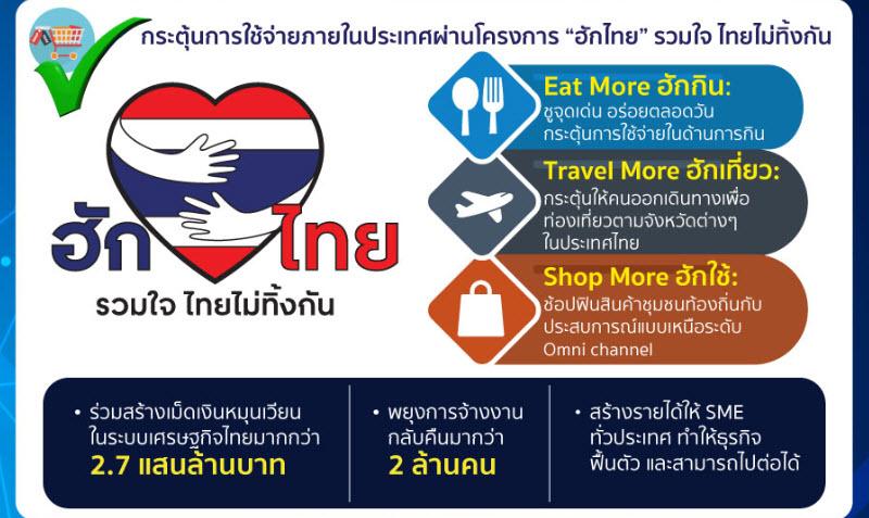 กลุ่มการค้าปลีกและบริการ หอการค้าไทย ฮักไทยรวมใจไทยไม่ทิ้งกัน เศรษฐกิจไทย
