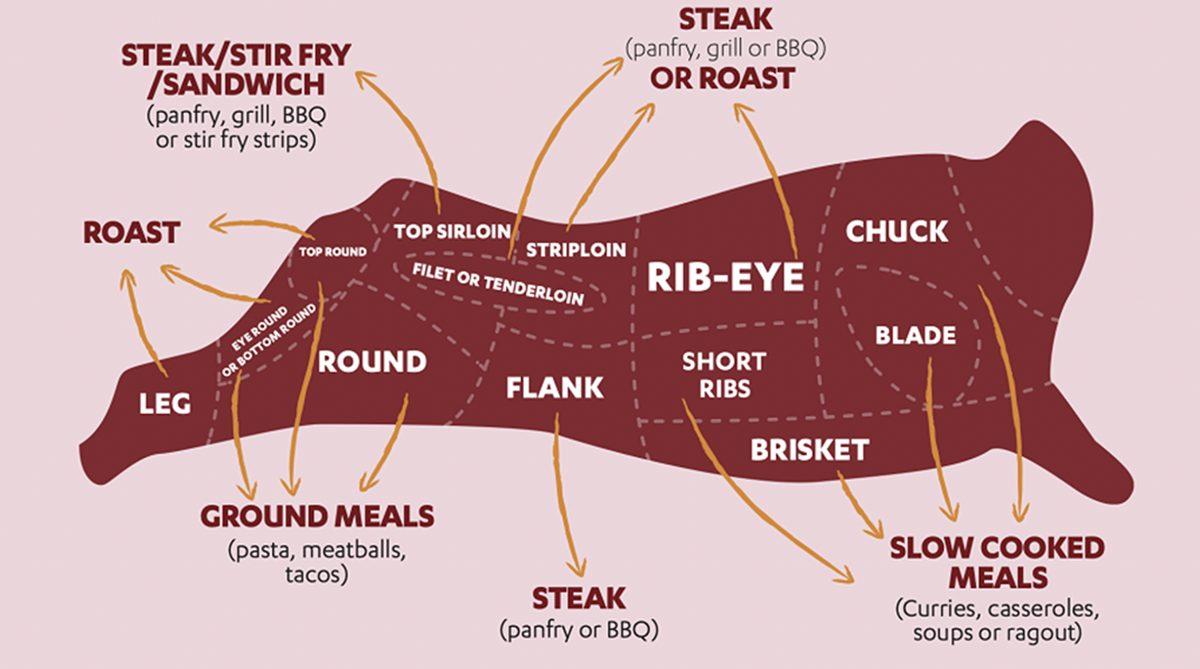 เทคนิคการเลือกเนื้อ เนื้อออสเตรเลีย