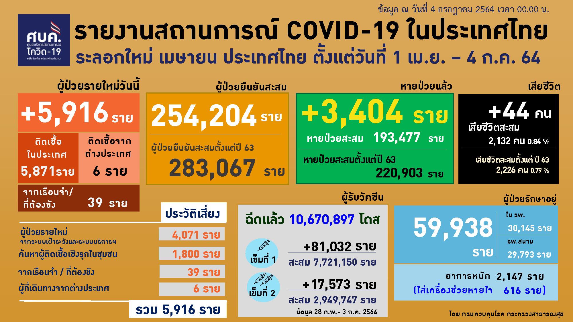 สถานการณ์โควิด-19 โควิด-19 โควิด-19 วันนี้
